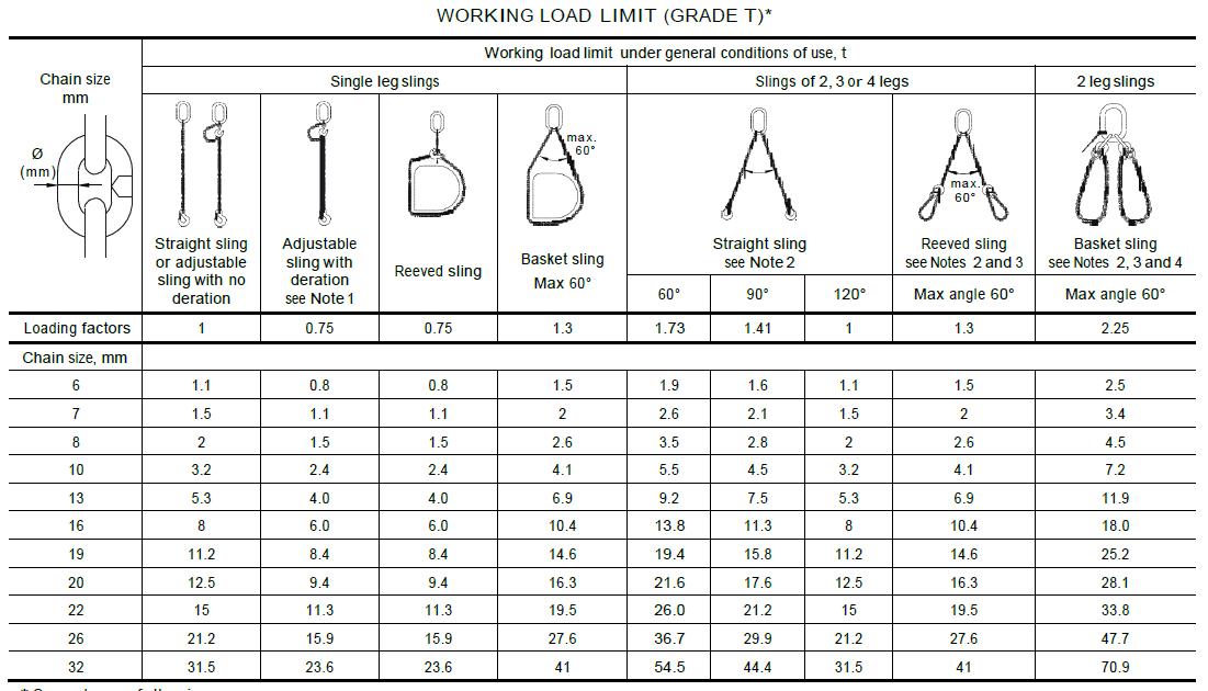 Grade 80 Chain Sling